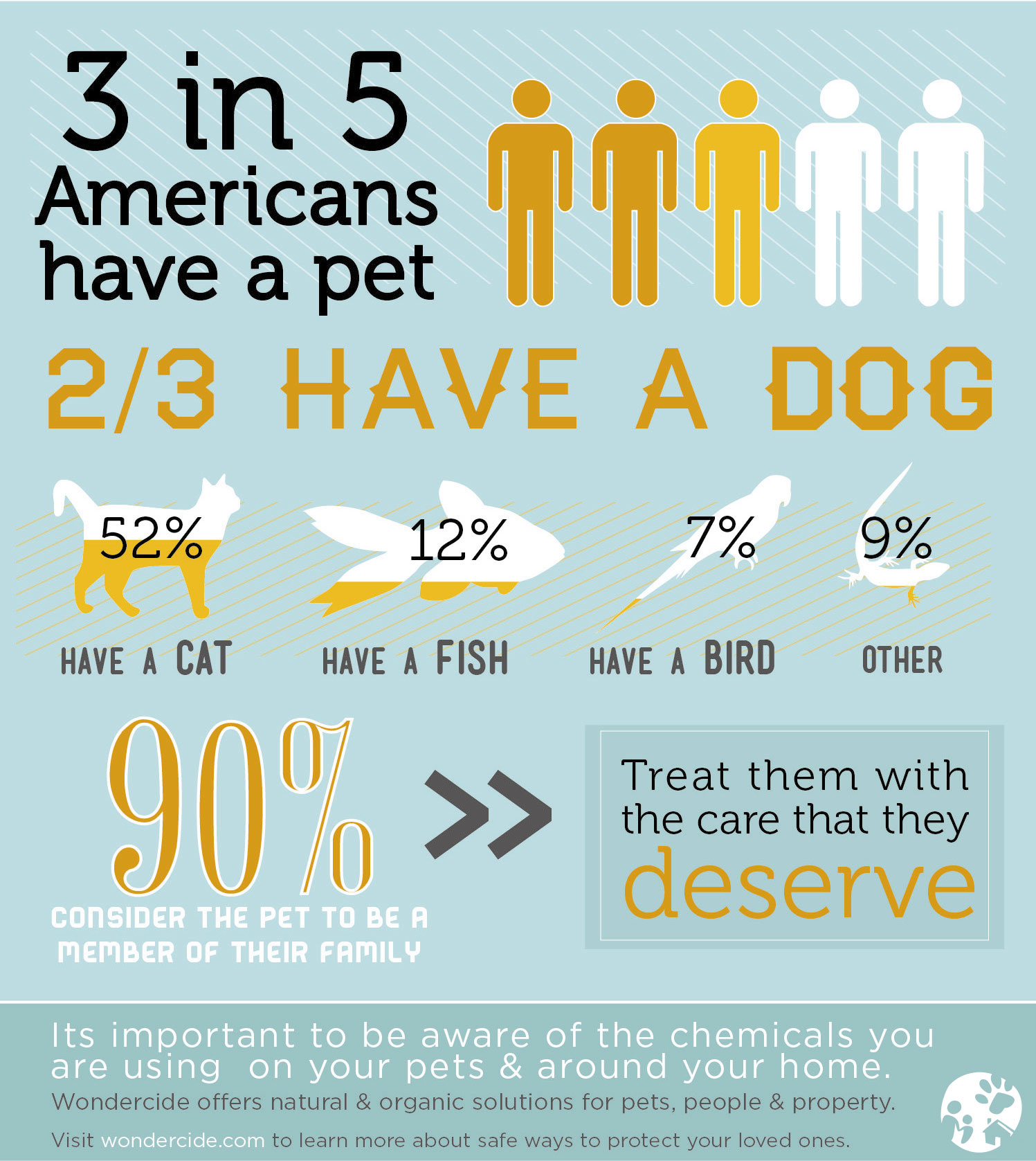 3 in 5 Americans Have A Pet