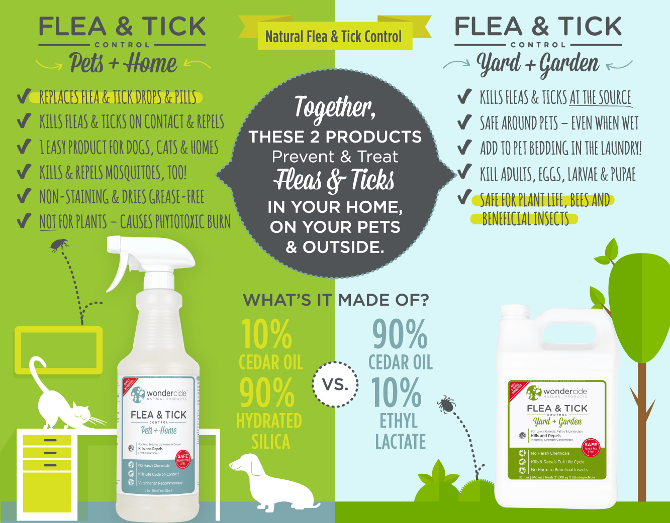Wondercide Flea and Tick
